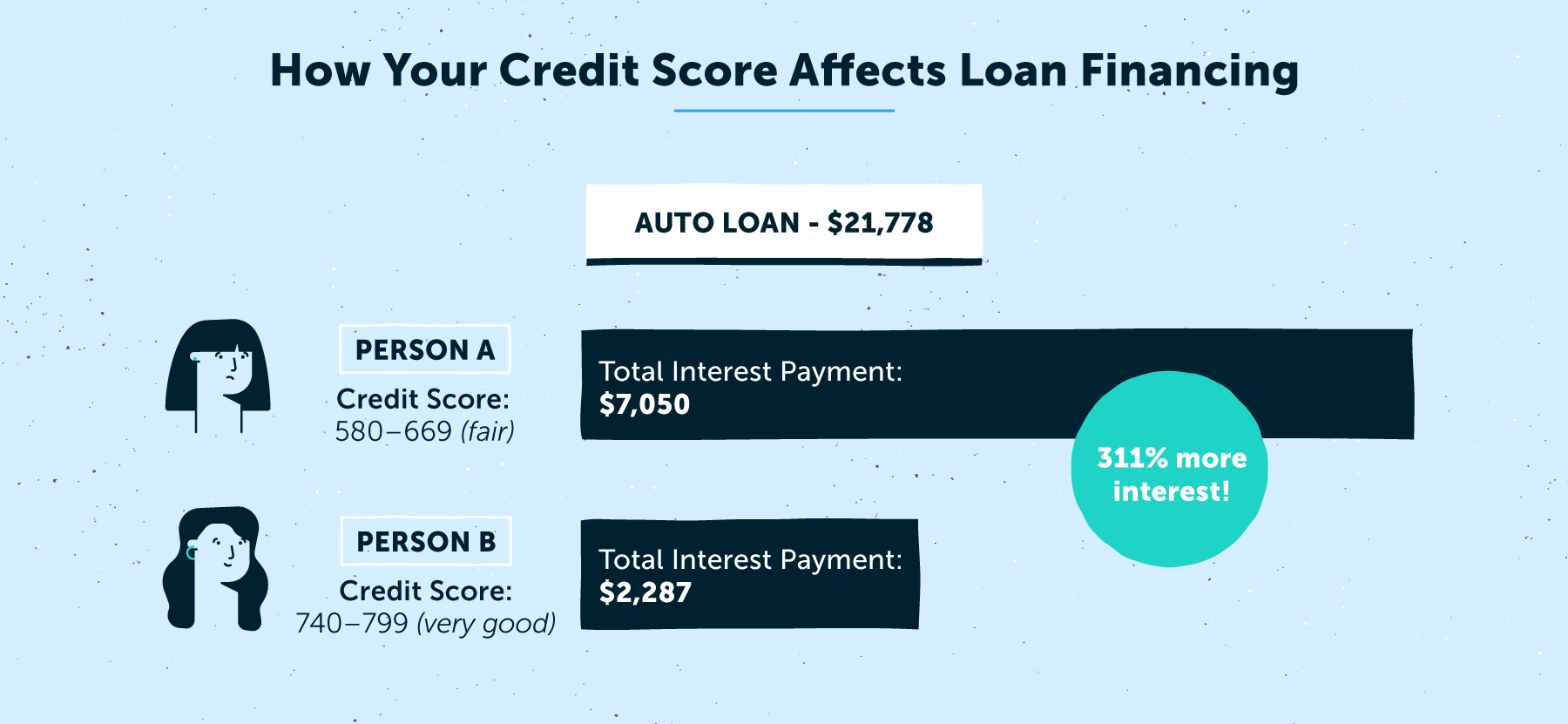 how your credit score affects loan financing