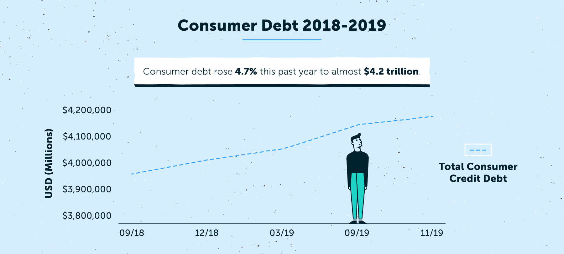 consumer debt stats from 2018 to 2019