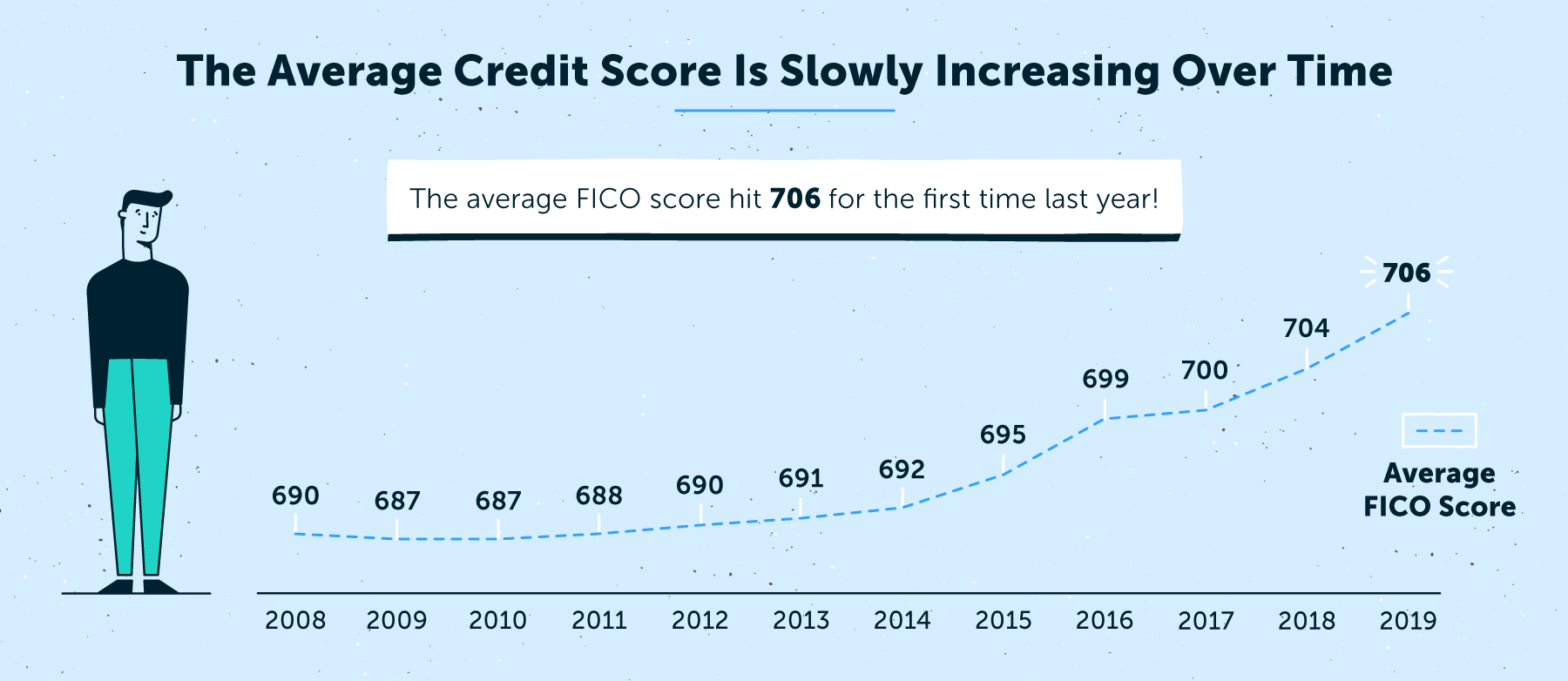 the average credit score is increasing over time