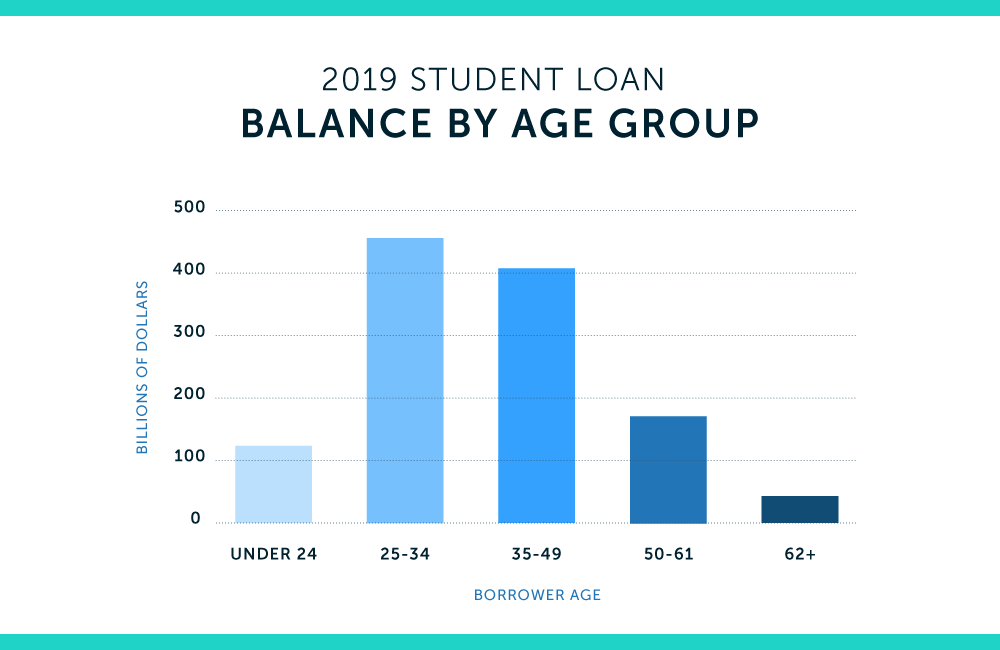 student loan balances by age group
