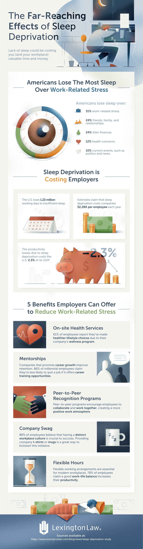 Sleep deprivation costs money