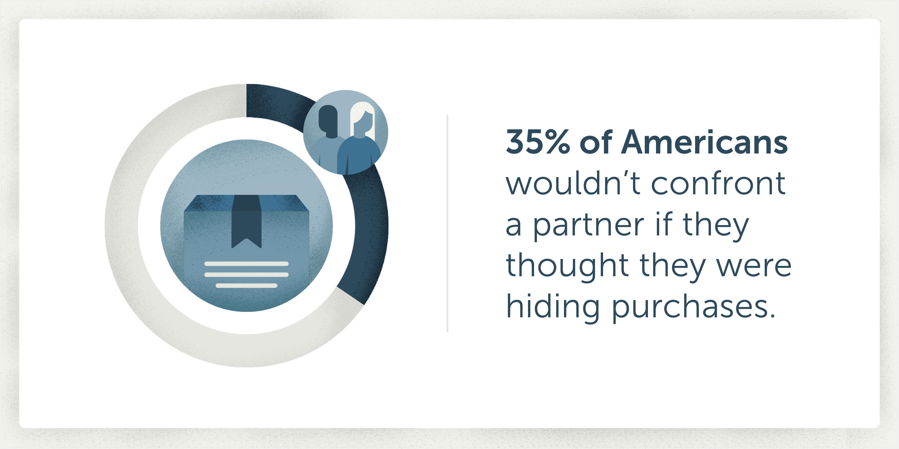 35% of Americans wouldn't confront a partner if they thought they were hiding purchases