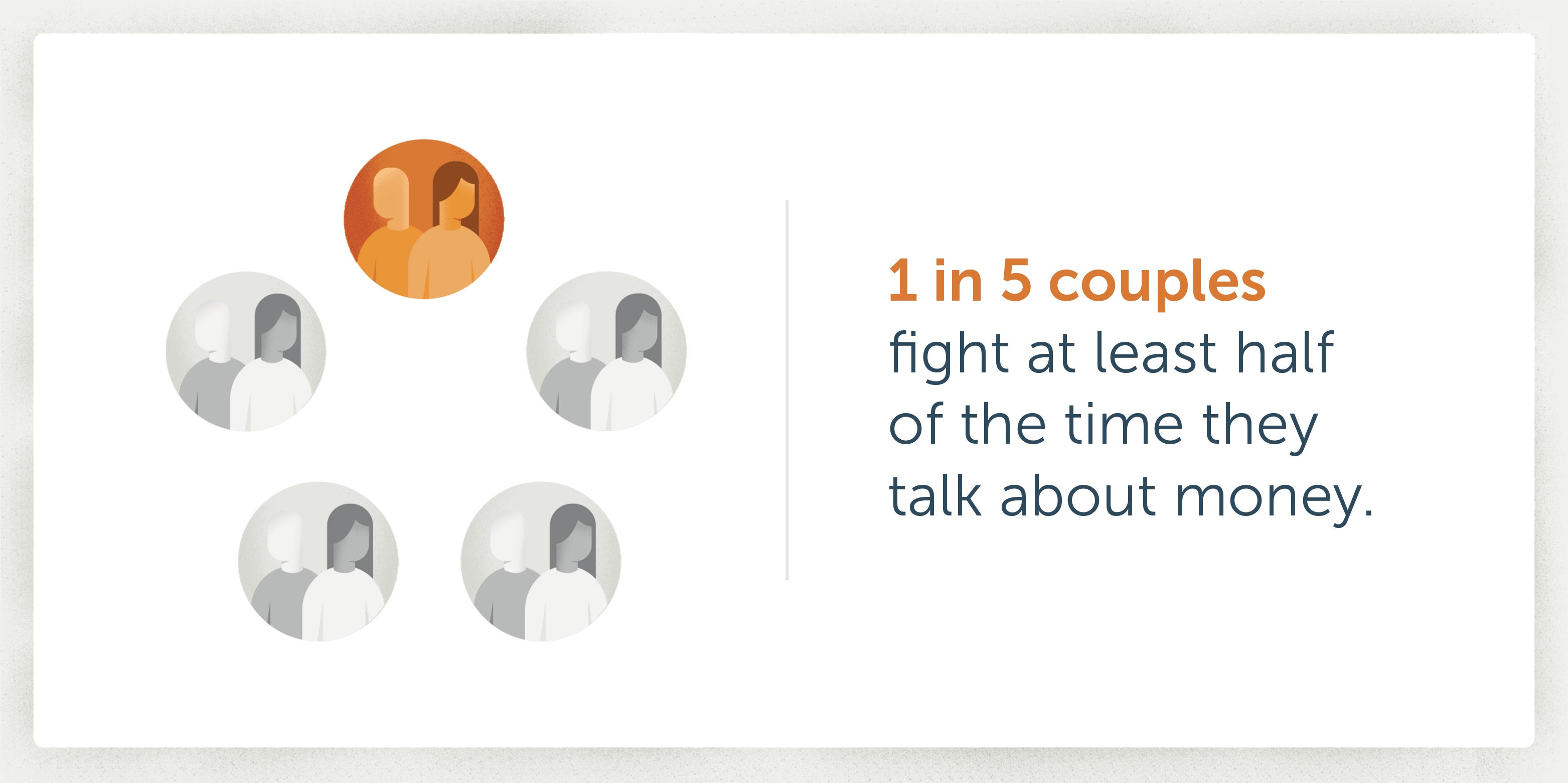 1 in 5 couples fight at least half of the time they talk about money