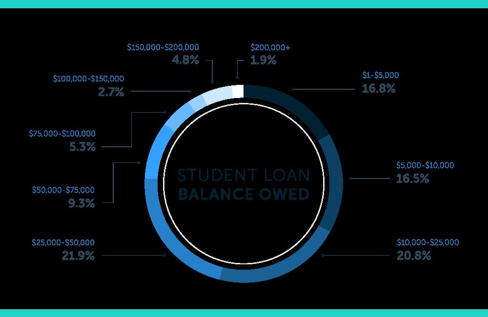 saldos adeudados de préstamos estudiantiles