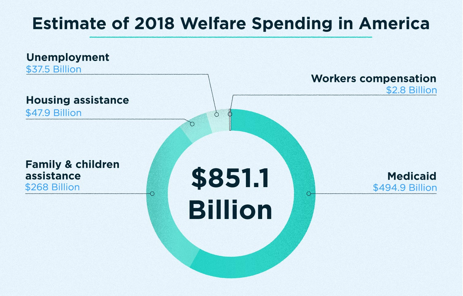 Important Welfare Statistics for 2020 - Lexington Law