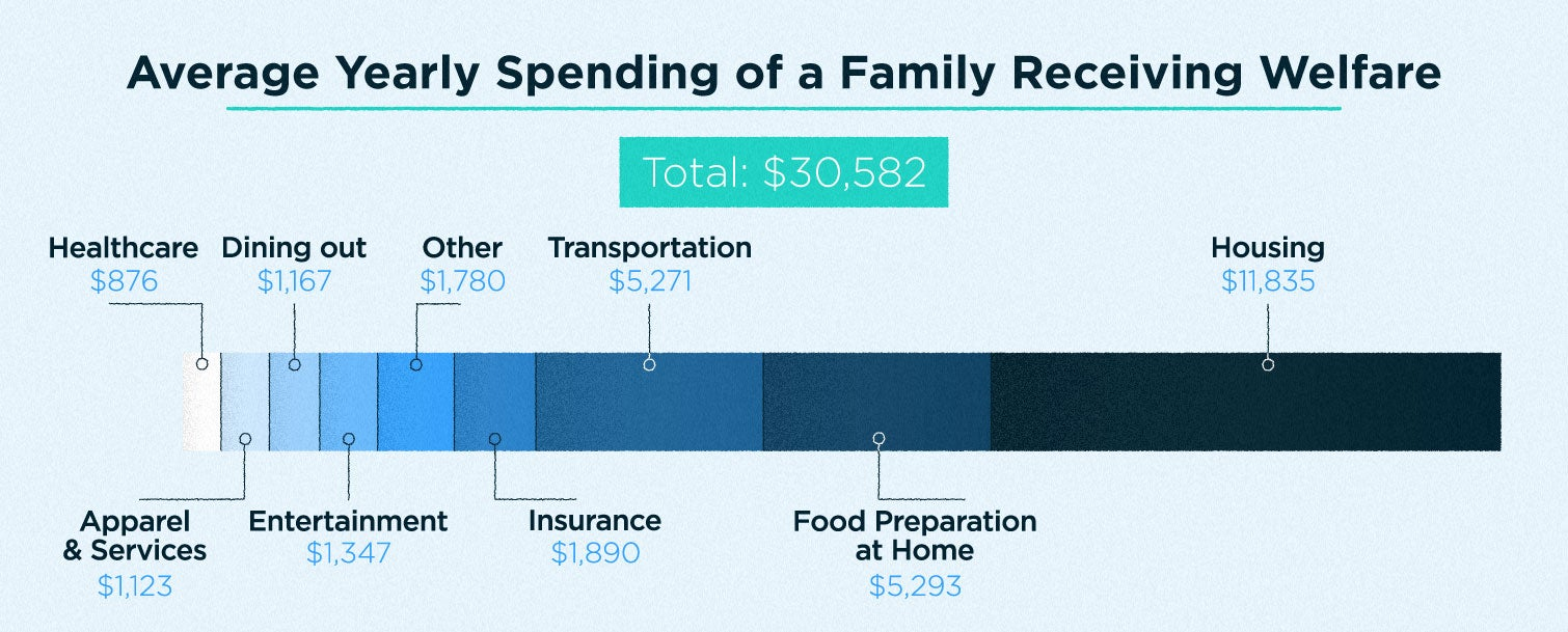average yearly spending of a family recieving welfare