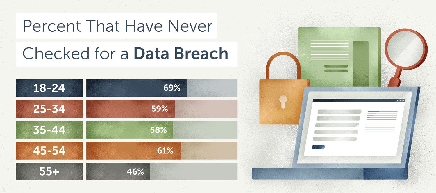 percent of people who have never checked whether they've been affected by a data breach