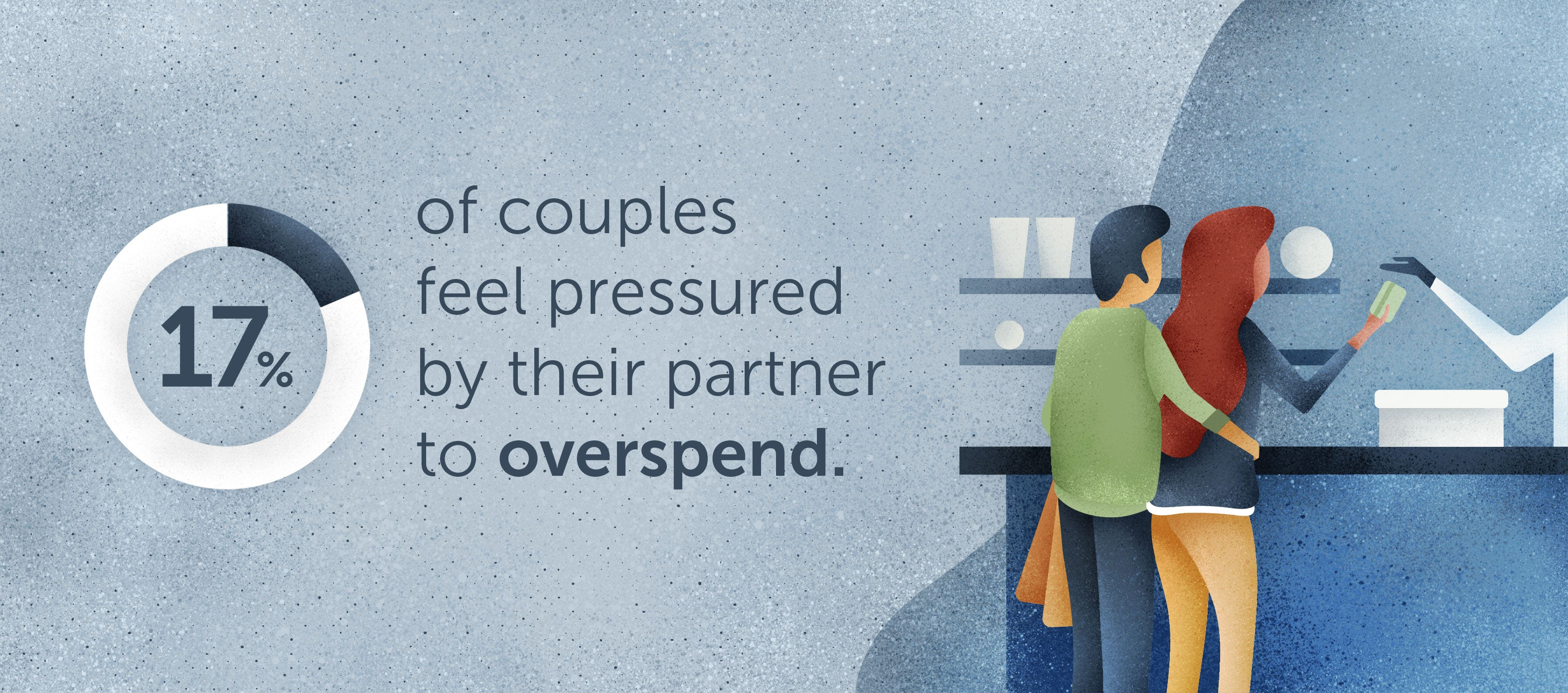 17% of partners feel pressured to spend