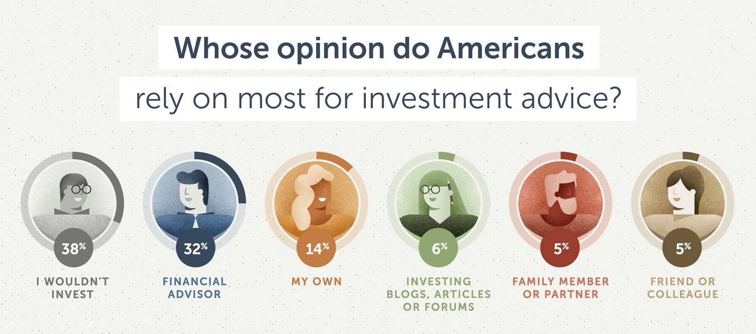 Whose opinion do Americans rely on most for investment advice?