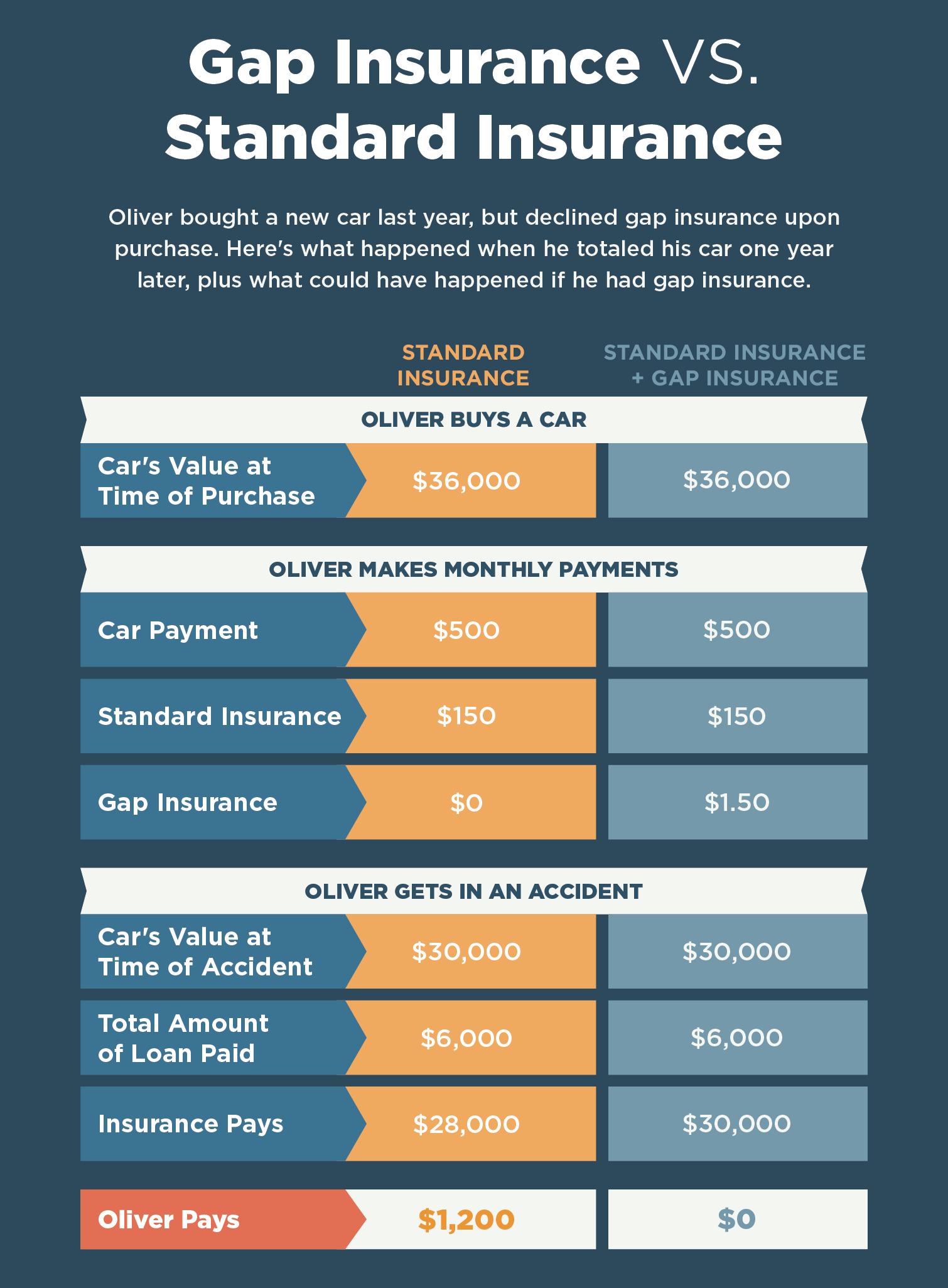 What Is Gap >> What Is Gap Insurance Lexington Law
