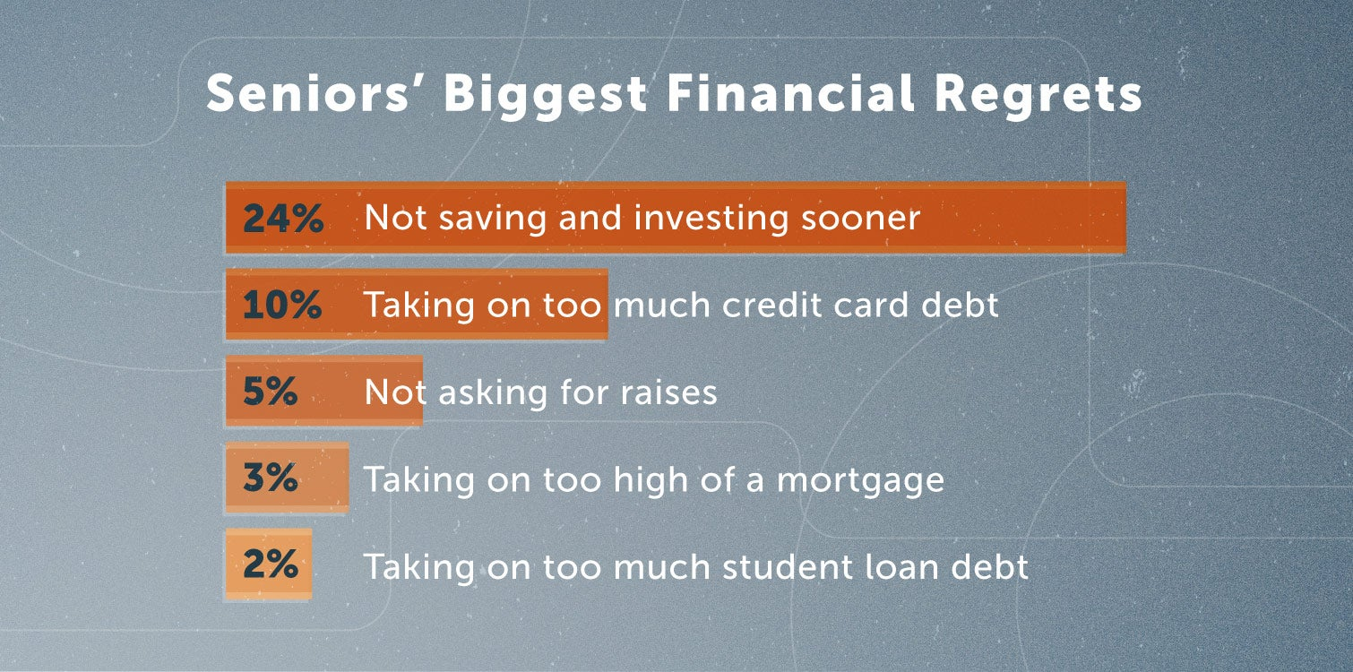 seniors' biggest financial regrets
