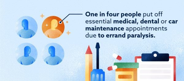 Graphic: one in four people put off essential appointments due to errand paralysis