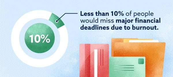 Graphic: less than 10% of people would miss major financial deadlines due to burnout