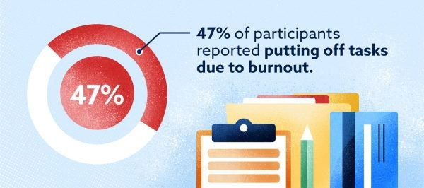 Graphic: 47% of participants reported putting off tasks due to burnout.