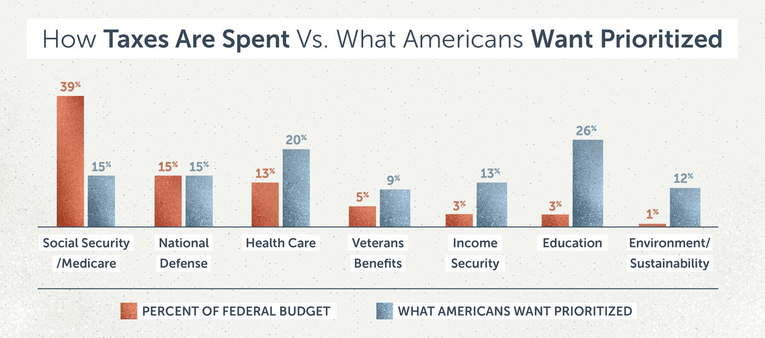 how taxes are spent compared to how Americans want them spent