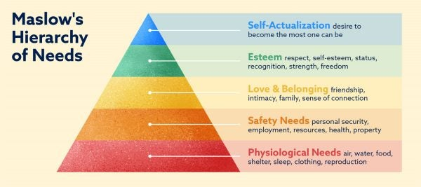 Maslow's Hierarchy of Needs: physiological, safety, love and belonging, esteem, and self-actualization