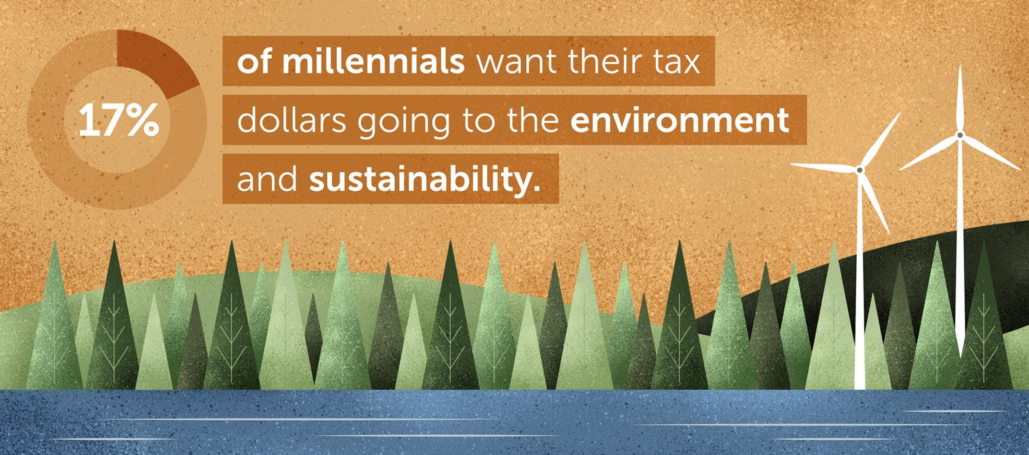 17% of millennials want their tax money going to the environment and sustainability