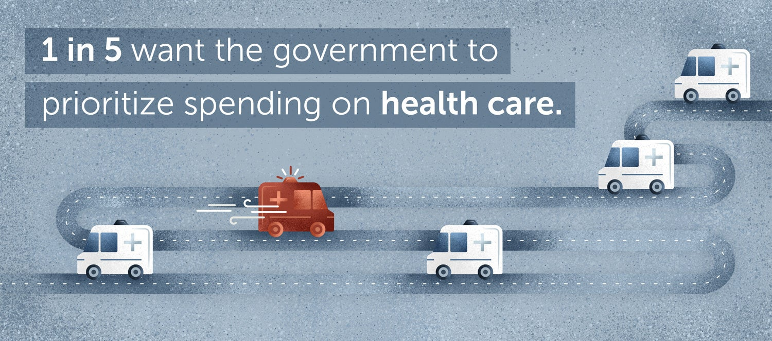 1 in 5 want the U.S. government to prioritize spending on healthcare