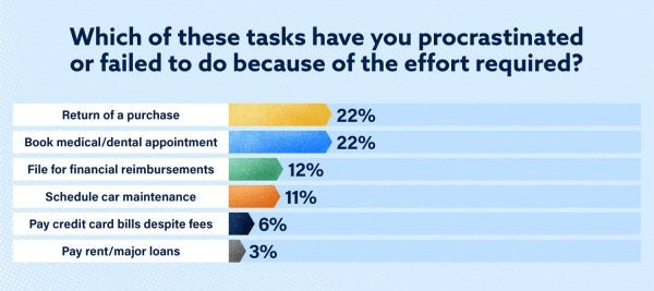 Survey question + answers: which of these tasks have you procrastinated or failed to do because of the effort required?