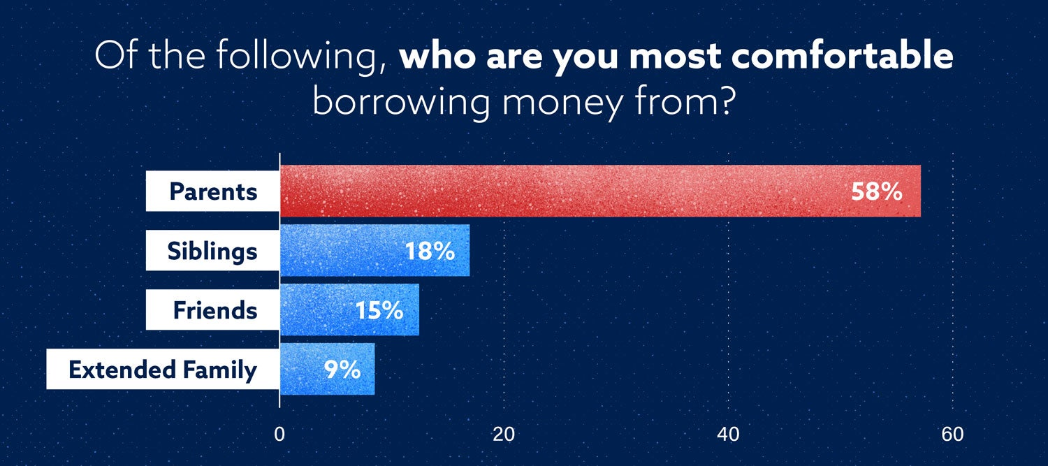 horizontal bar graph showing that americans are most comfortable borrowing money from their parents