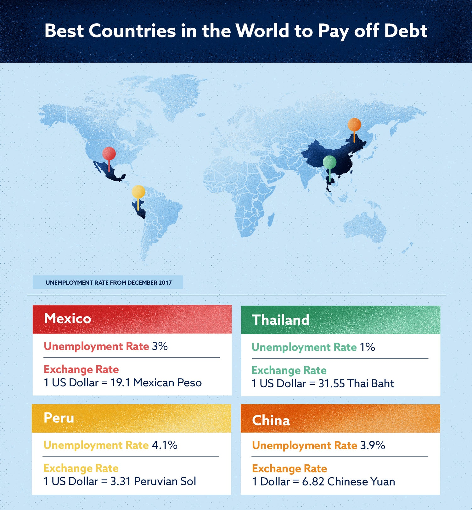 best countries in the world to pay off debt
