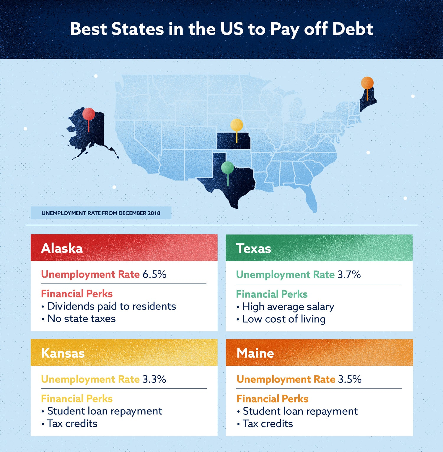 best states in the united states to pay off debt
