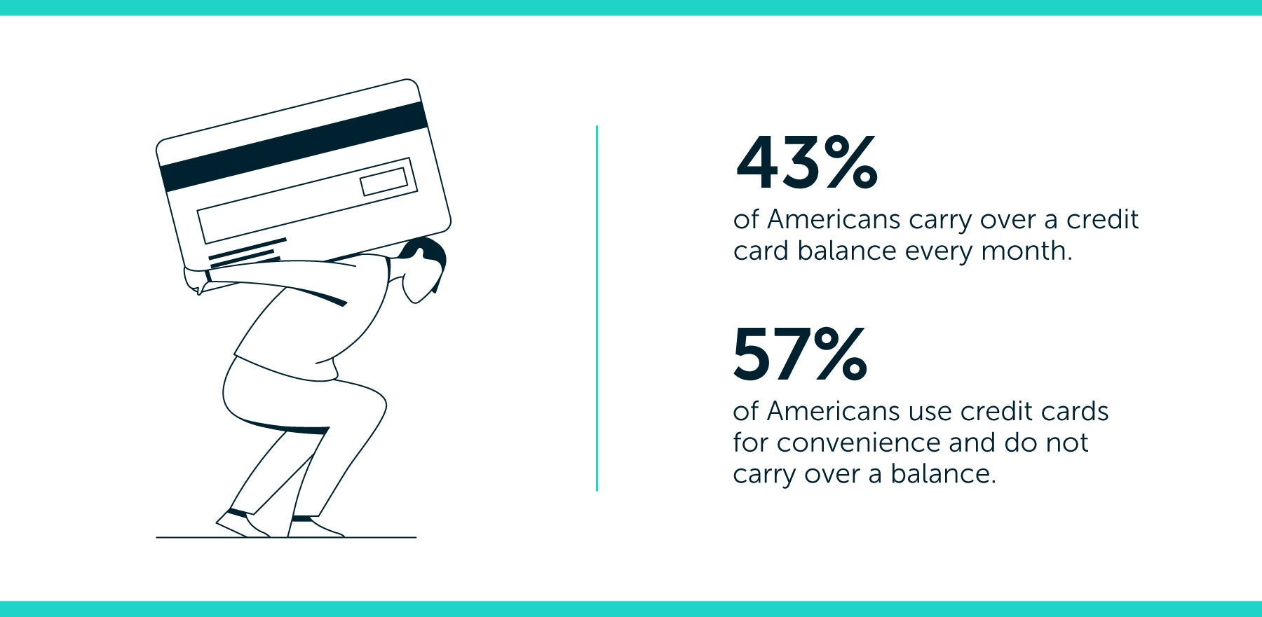 average amount of debt americans carry