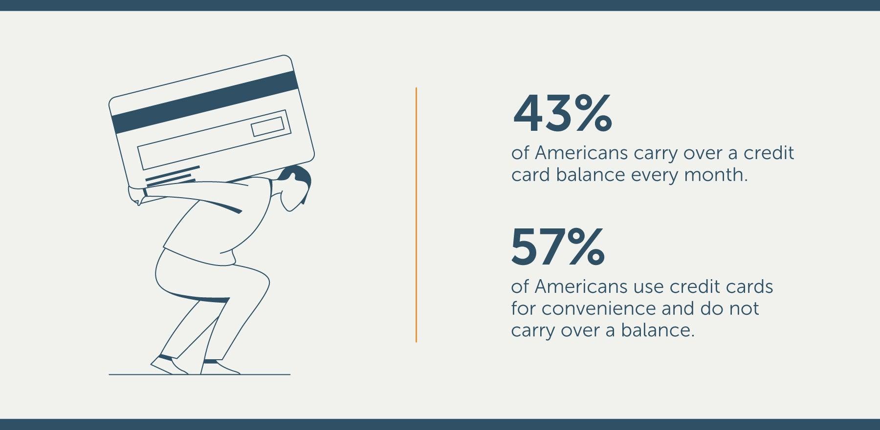 average credit card debt statsitics in america