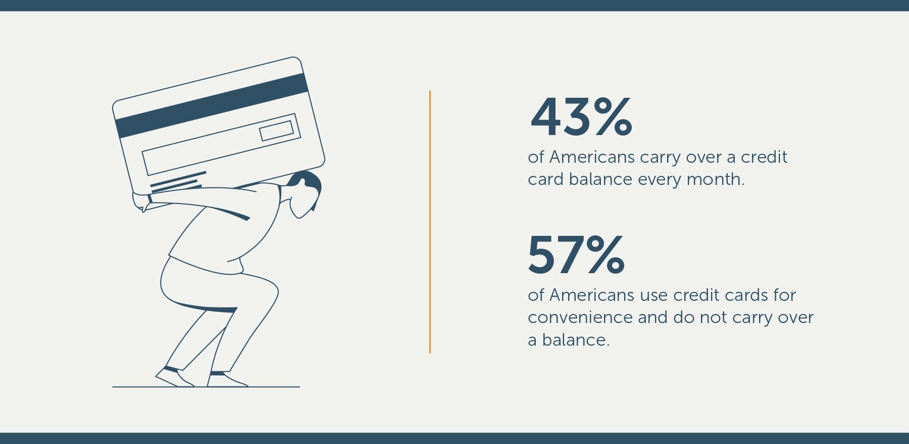 percentage of americans who carry debt