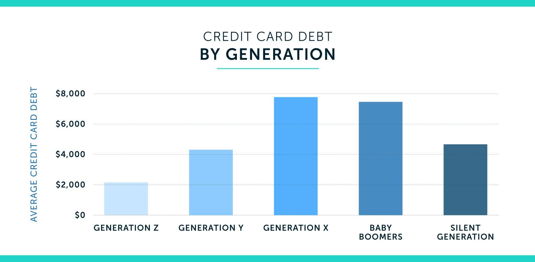 credit card debt y generation bar chart
