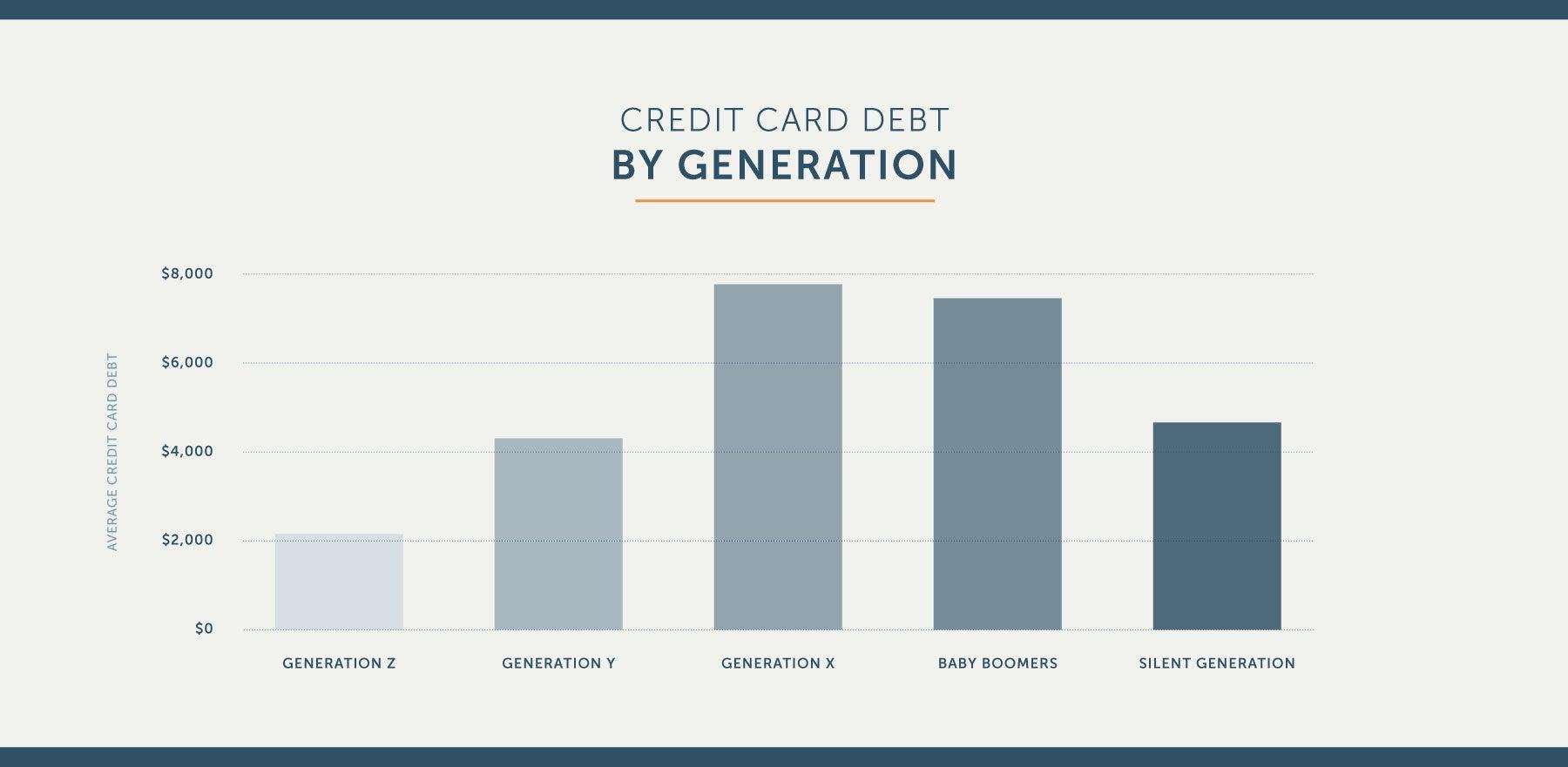 american credit card debt by generation in america
