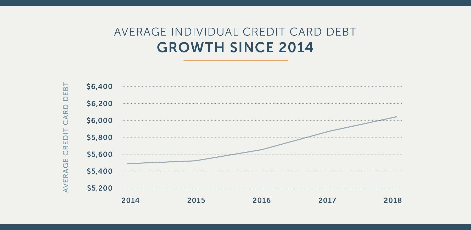 average credit card debt statistics