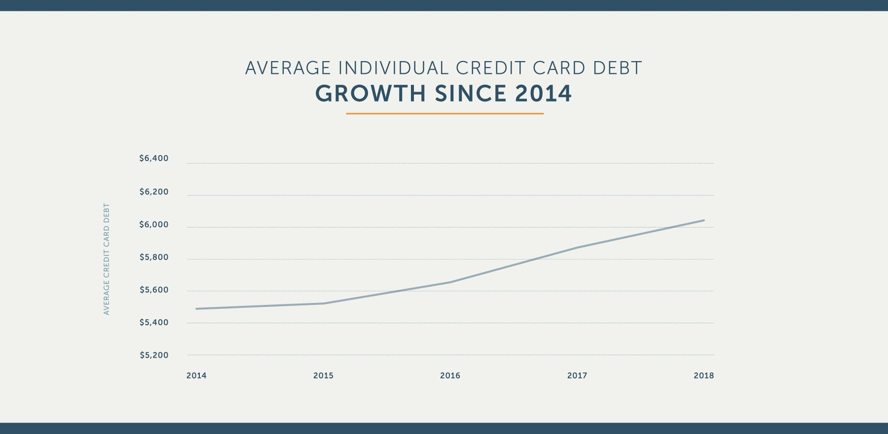 average individual credit card debt growth since 2014