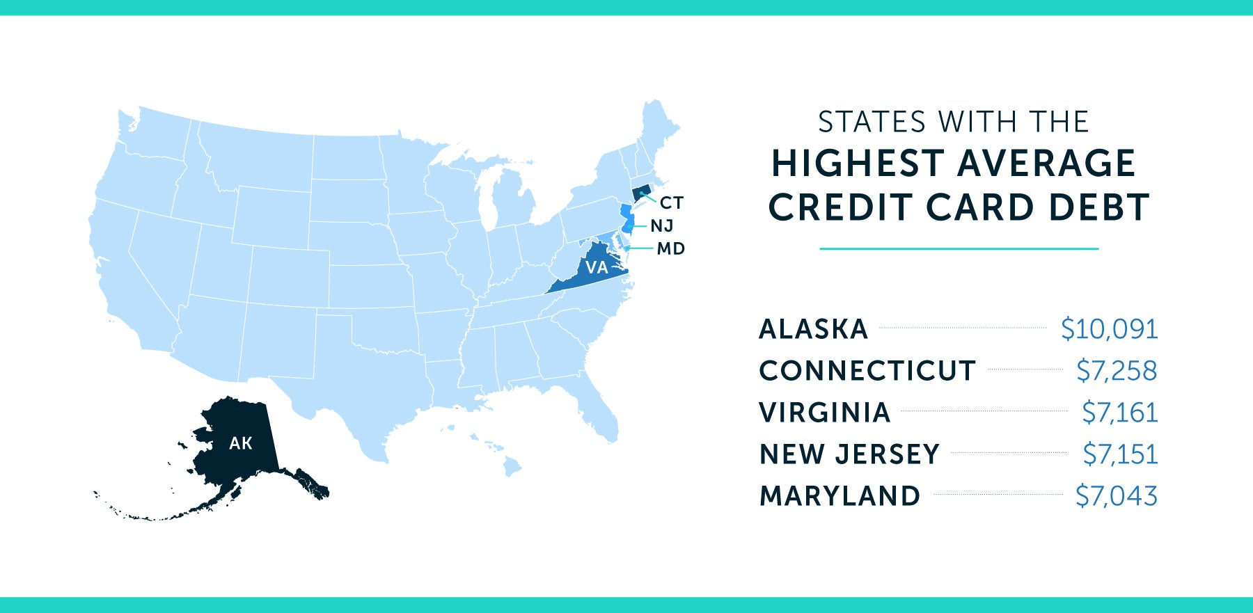 states with the highest average credit card debt