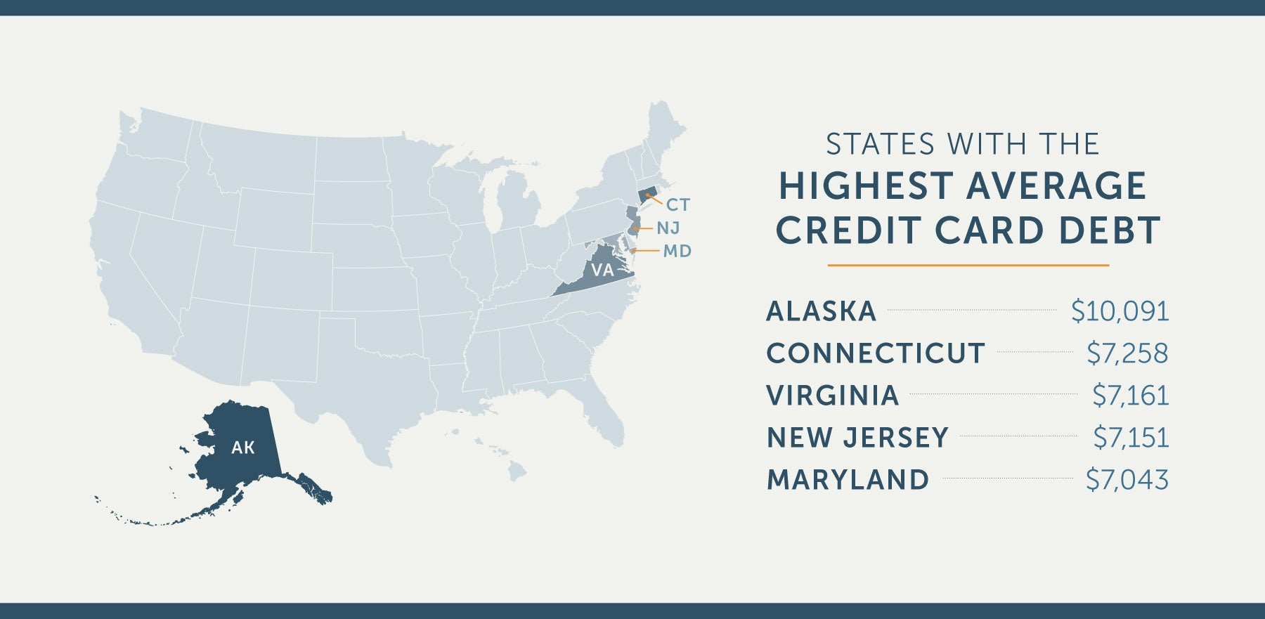 states with highest average credit card debt