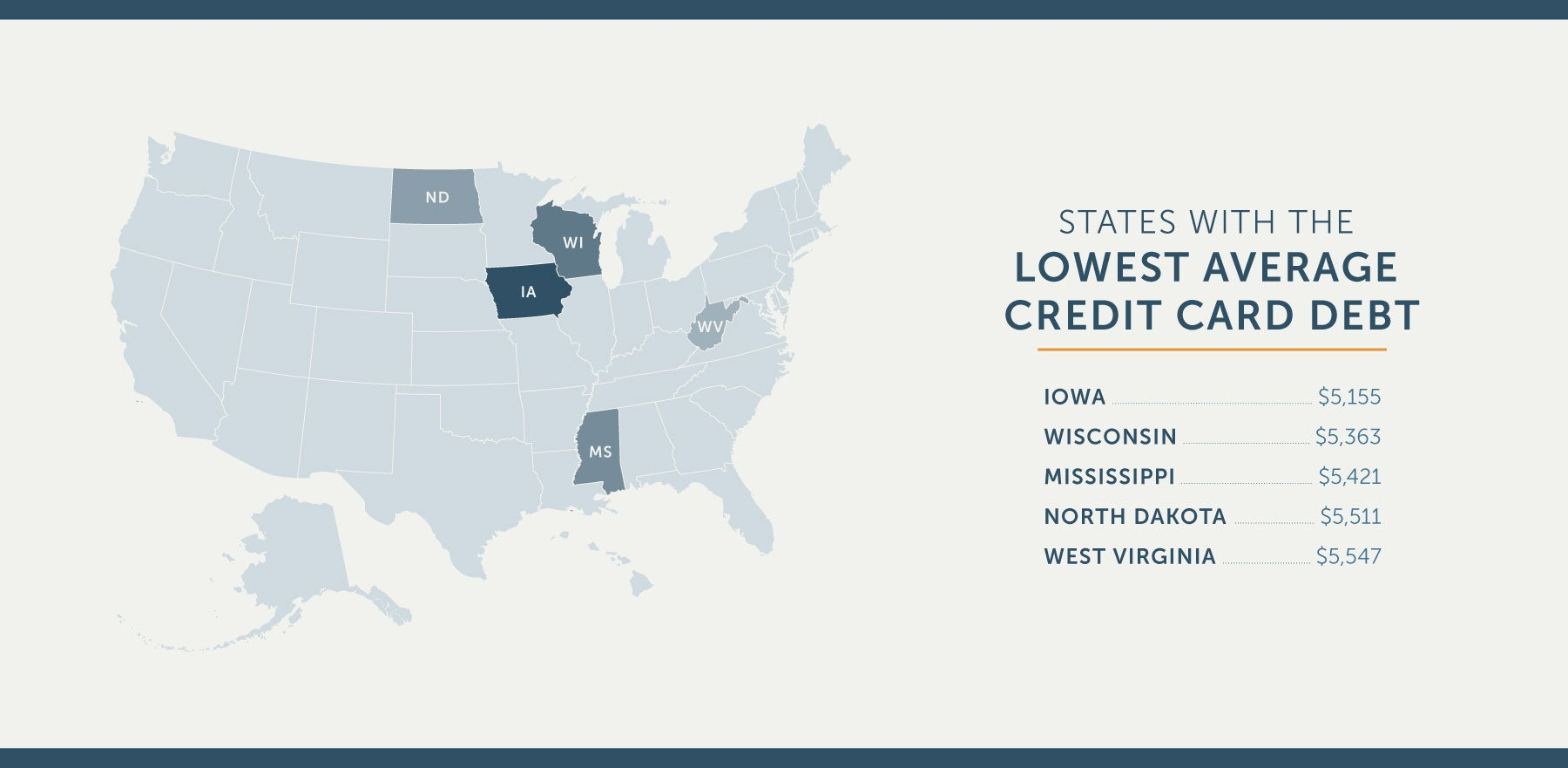 states in american with the lowest average credit card debt