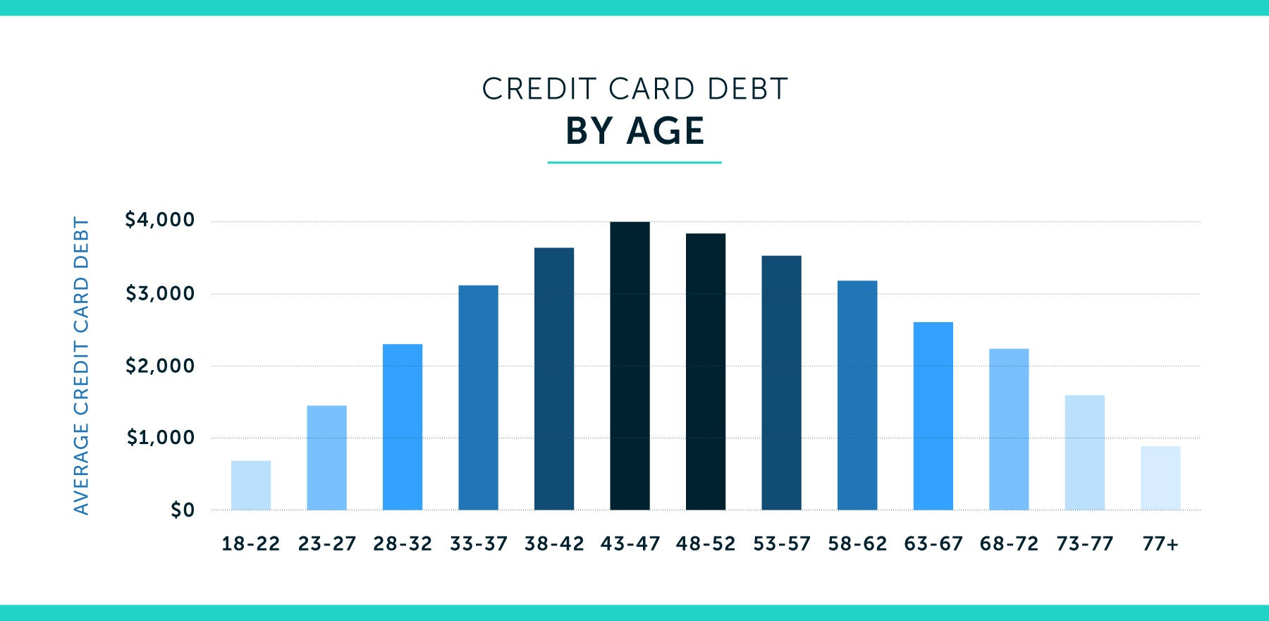credit card debt by age chart