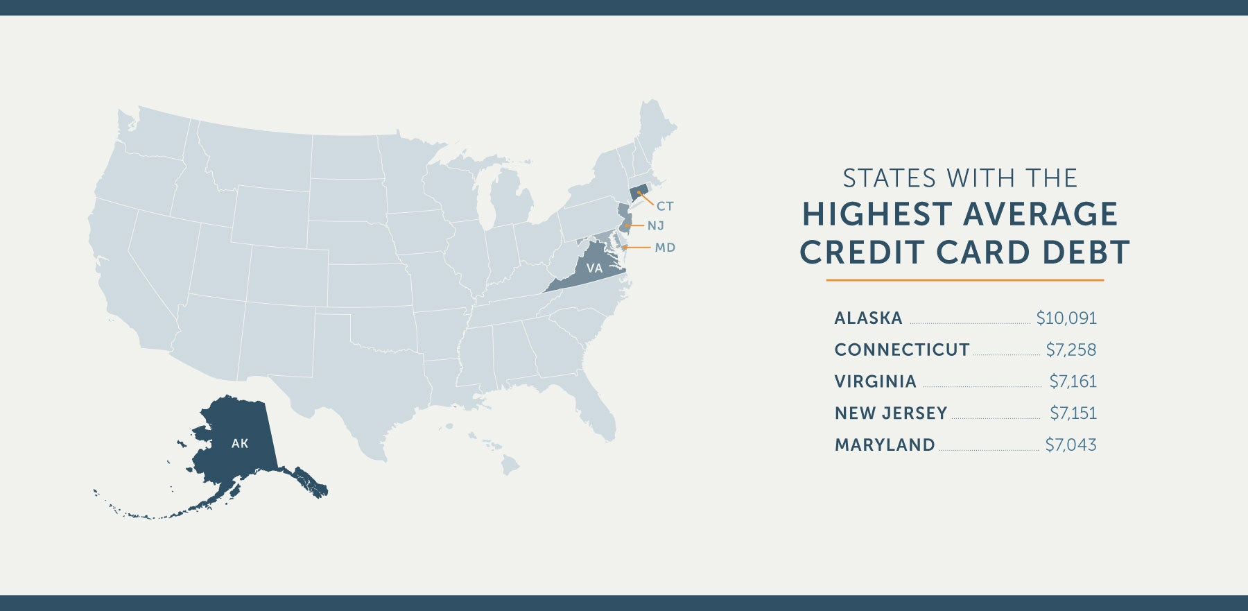 us states with the highest average credit card debt