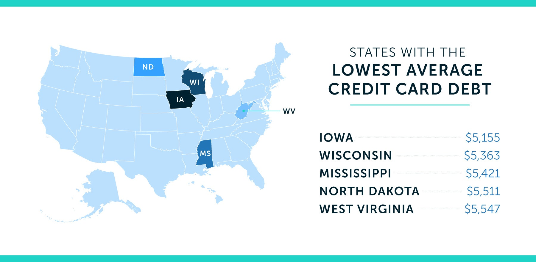 states with lowest average credit card debt