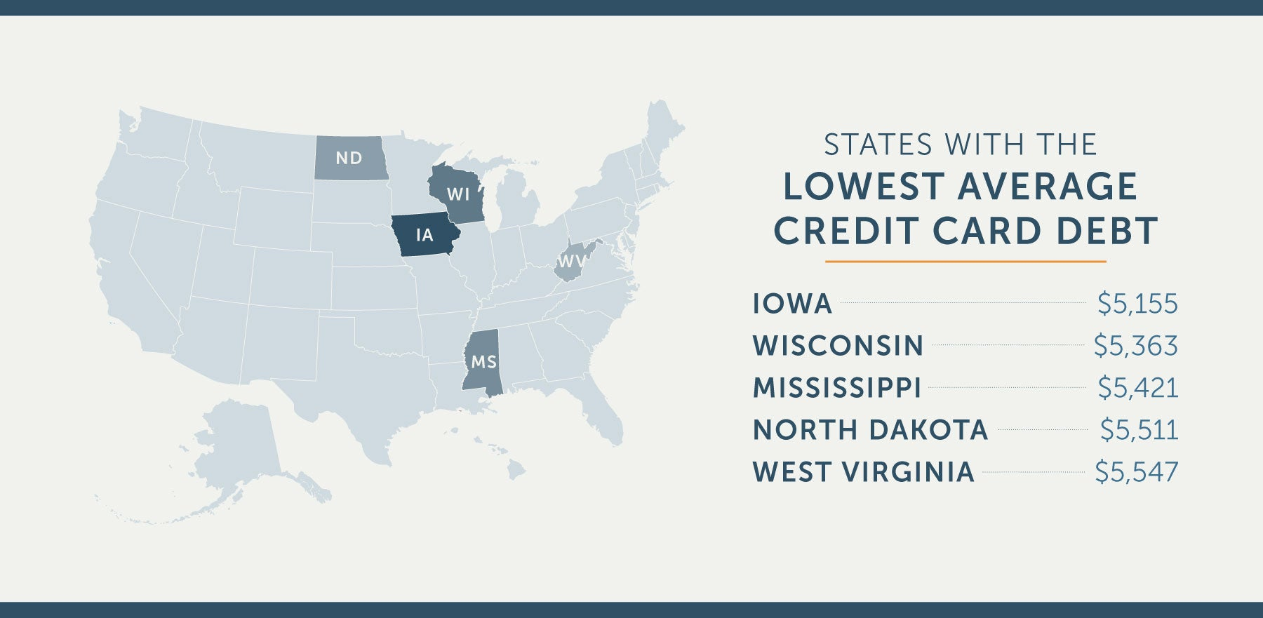 states with the lowest average credit card debt