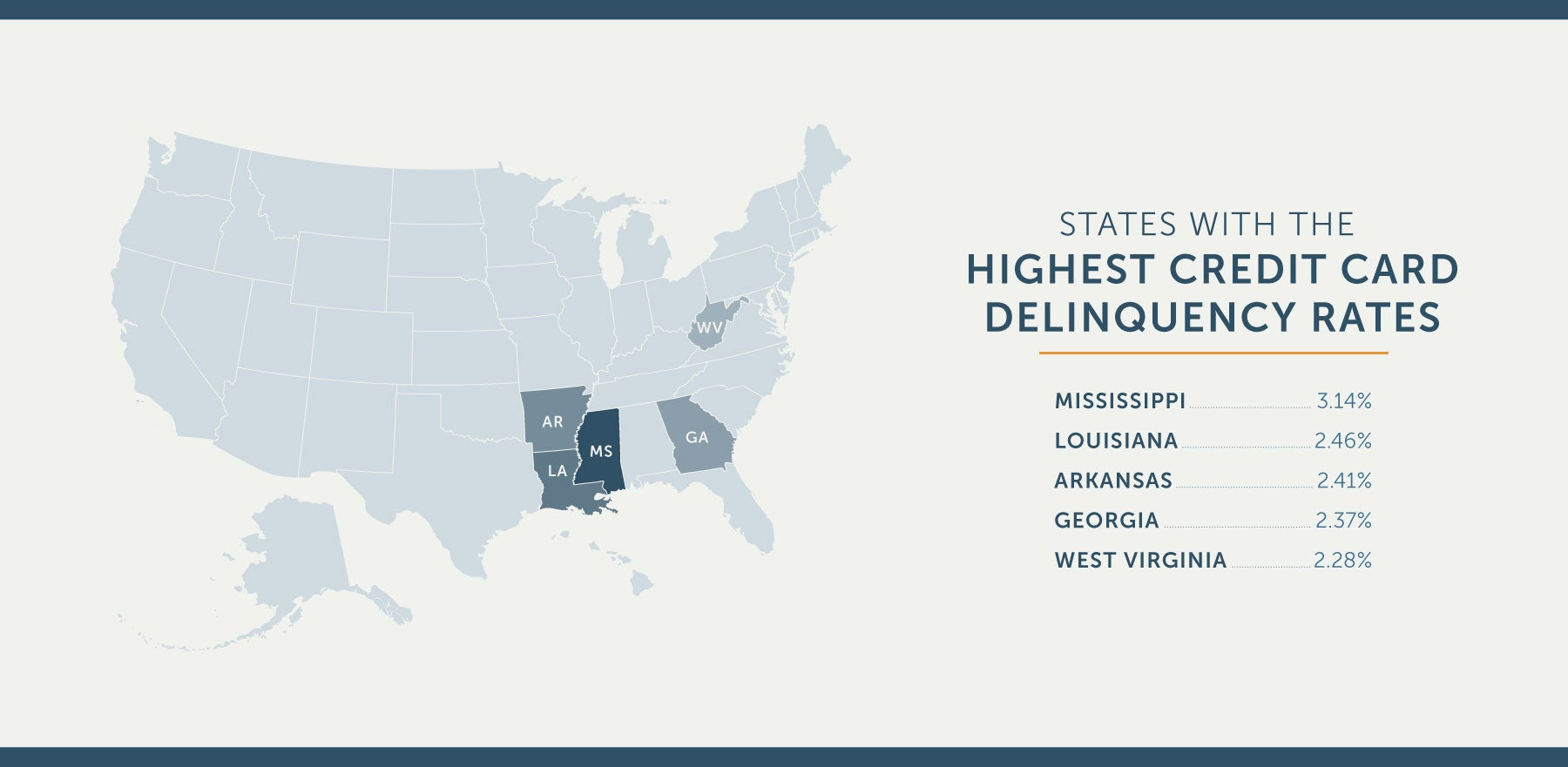 US states with the highest credit card delinquency rates