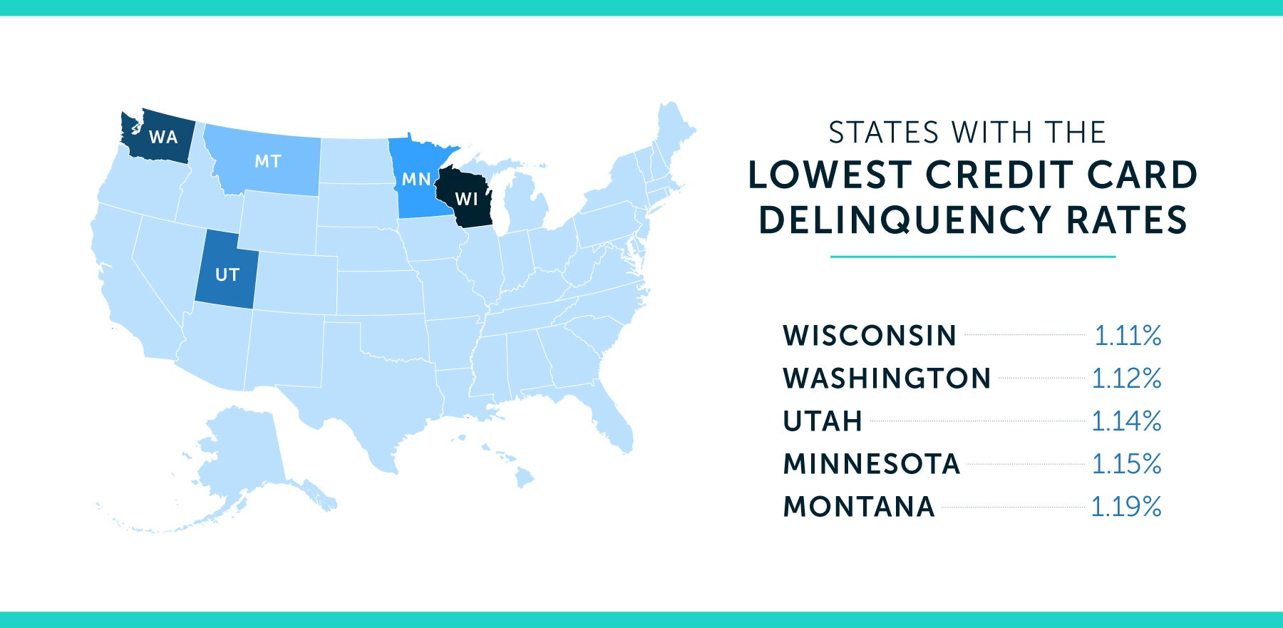 states with the lowest credit card delinquency rate