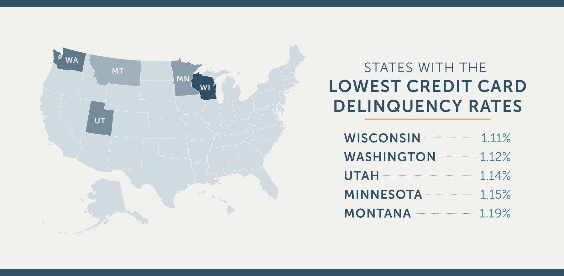 states with lowest credit card delinquency rates