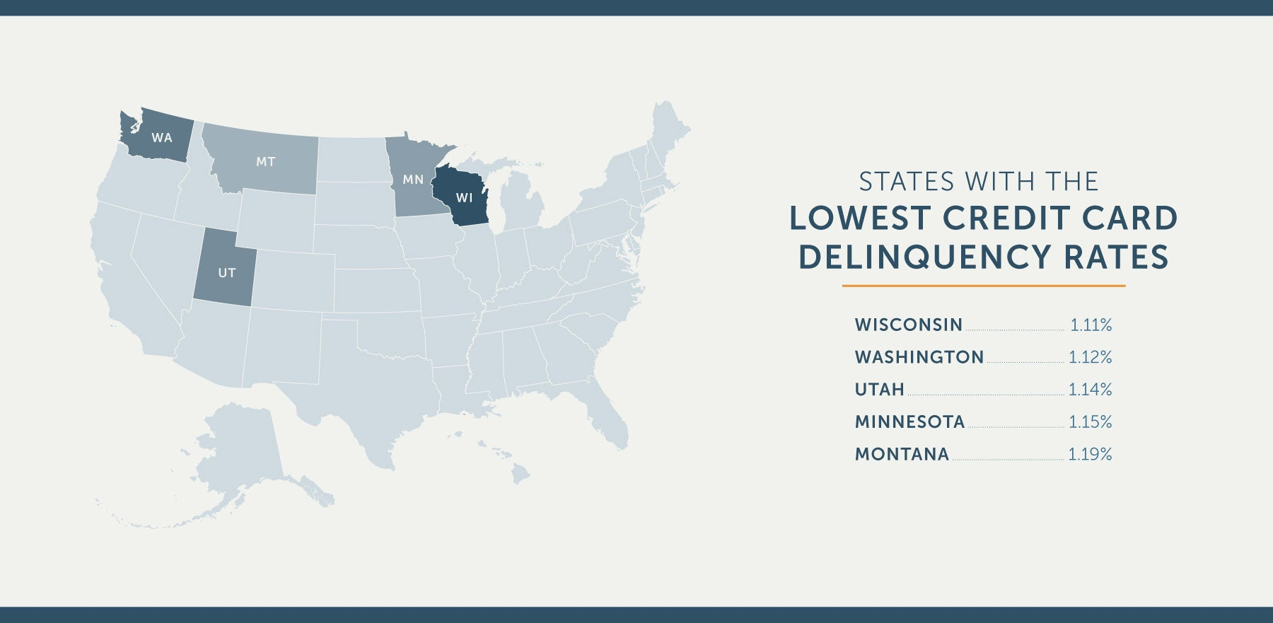 US states with lowest credit card delinquency rates