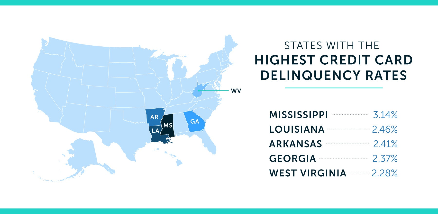 states with the highest credit card deliquency rates