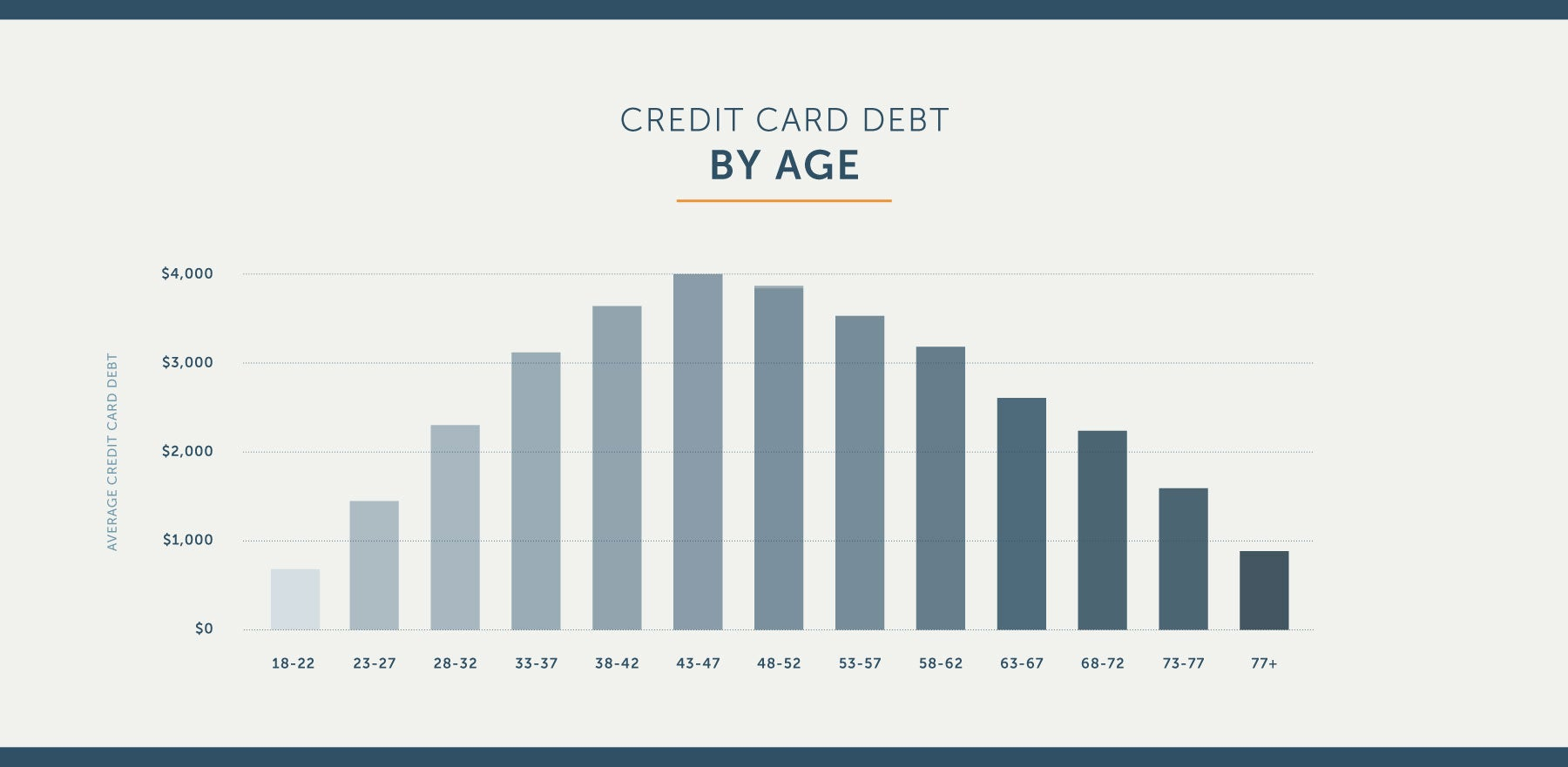 average credit card debt by age in america