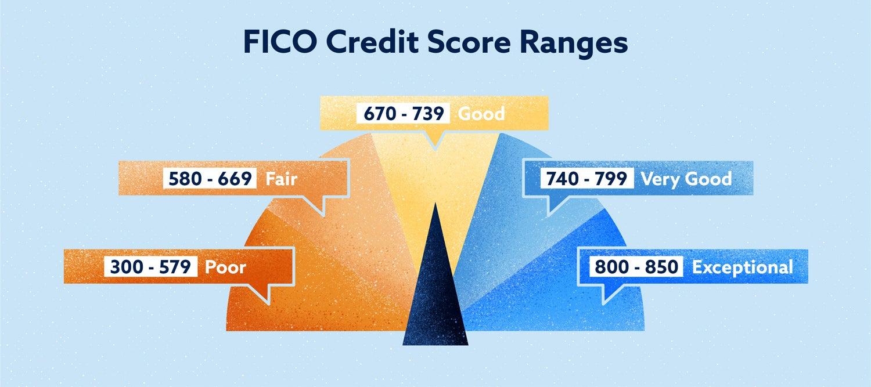 FICO credit score ranges
