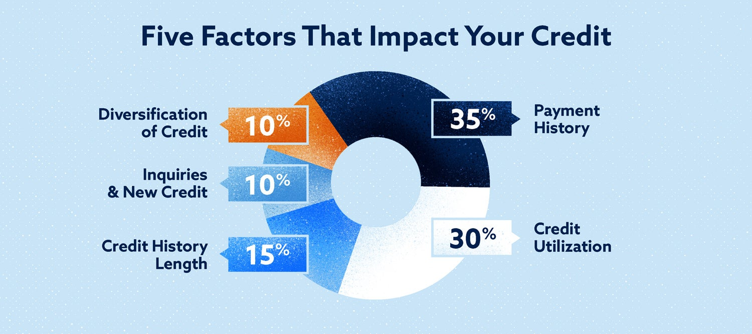 five factors that impact your credit