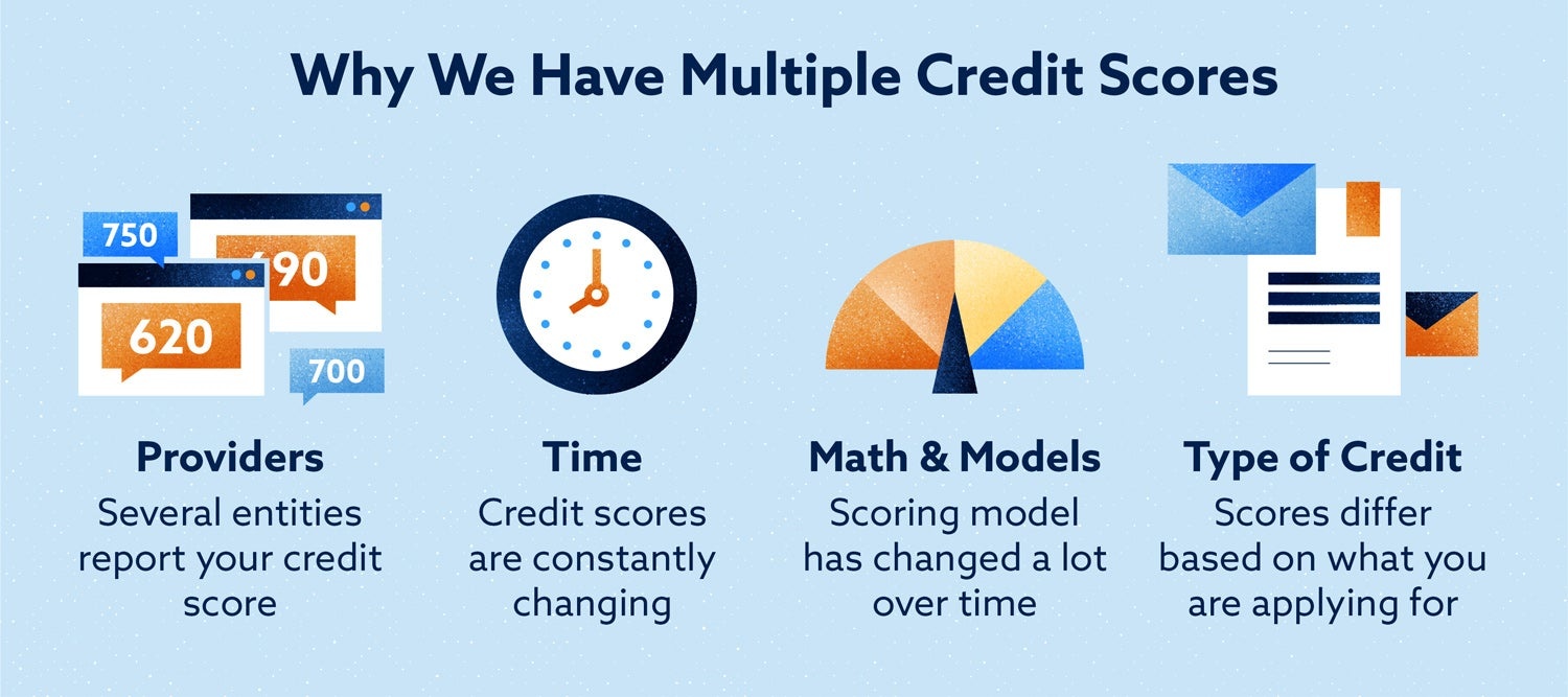 reasons why we have multiple credit scores