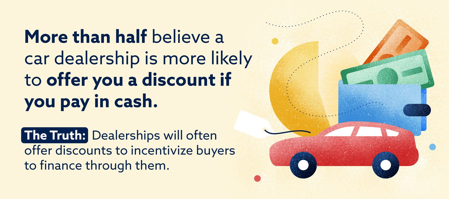 Graphic: More than half believe a car dealership is more likely to offer  you a discount if you pay in cash.
